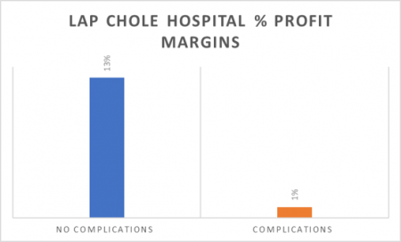 Outcome of Common Bile Duct Injuries following Cholecystectomy Surgery